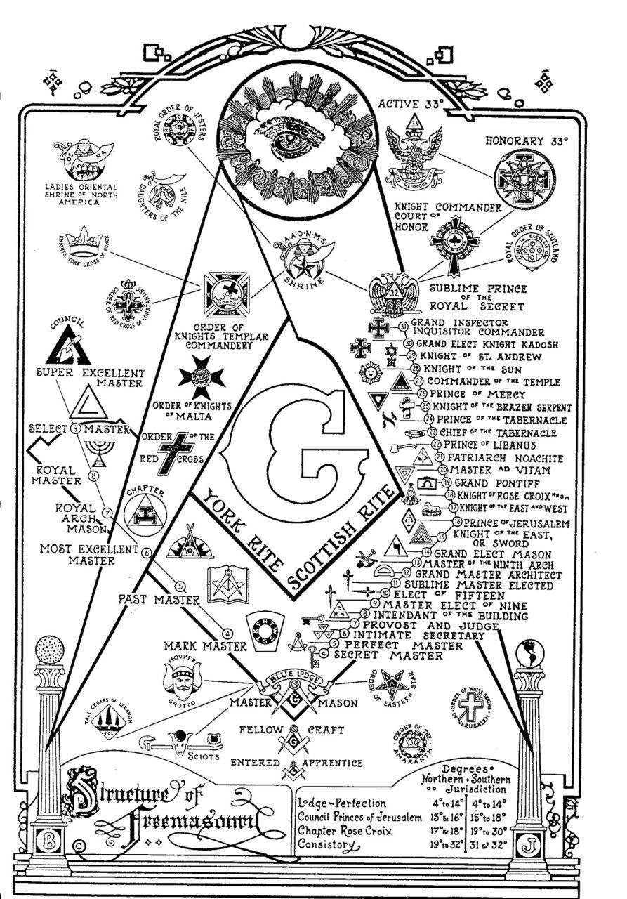 The Structure Of Freemasonry by 4mason