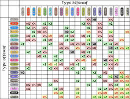 Type chart of Pokemon Sacred Phoenix v1 by Anarlaurendil