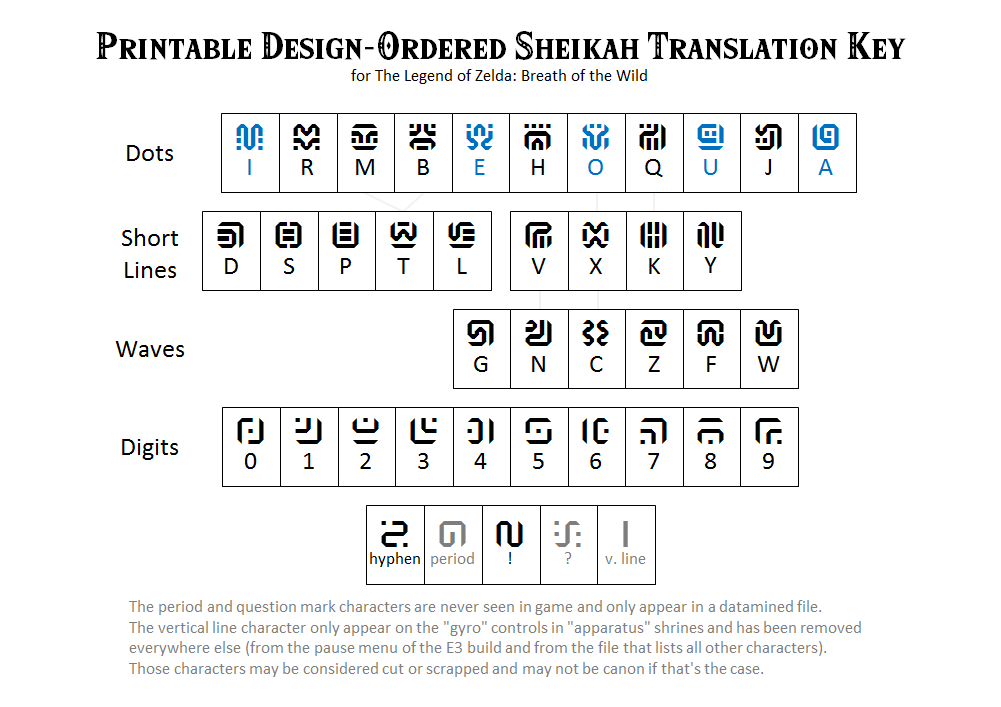 Printable Design-Ordered Sheikah Translation Key