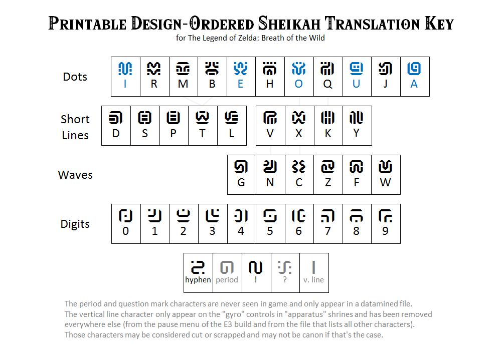 Printable Design-Ordered Sheikah Translation Key