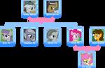 Pinkie Pie family tree