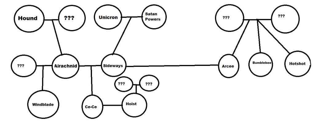 Comic family tree. by Sideways77