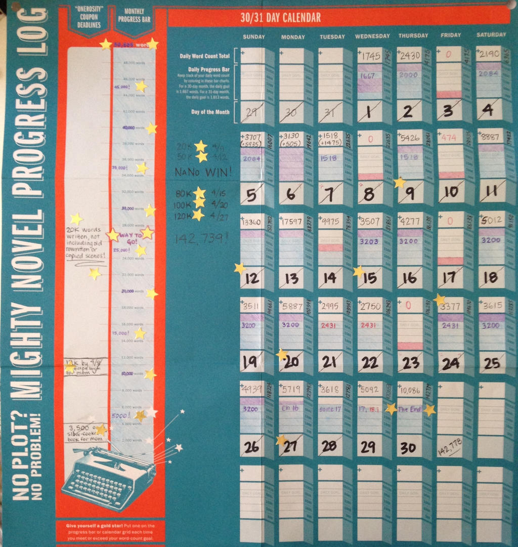 Mighty Novel Progress Log! by MotleyDreams