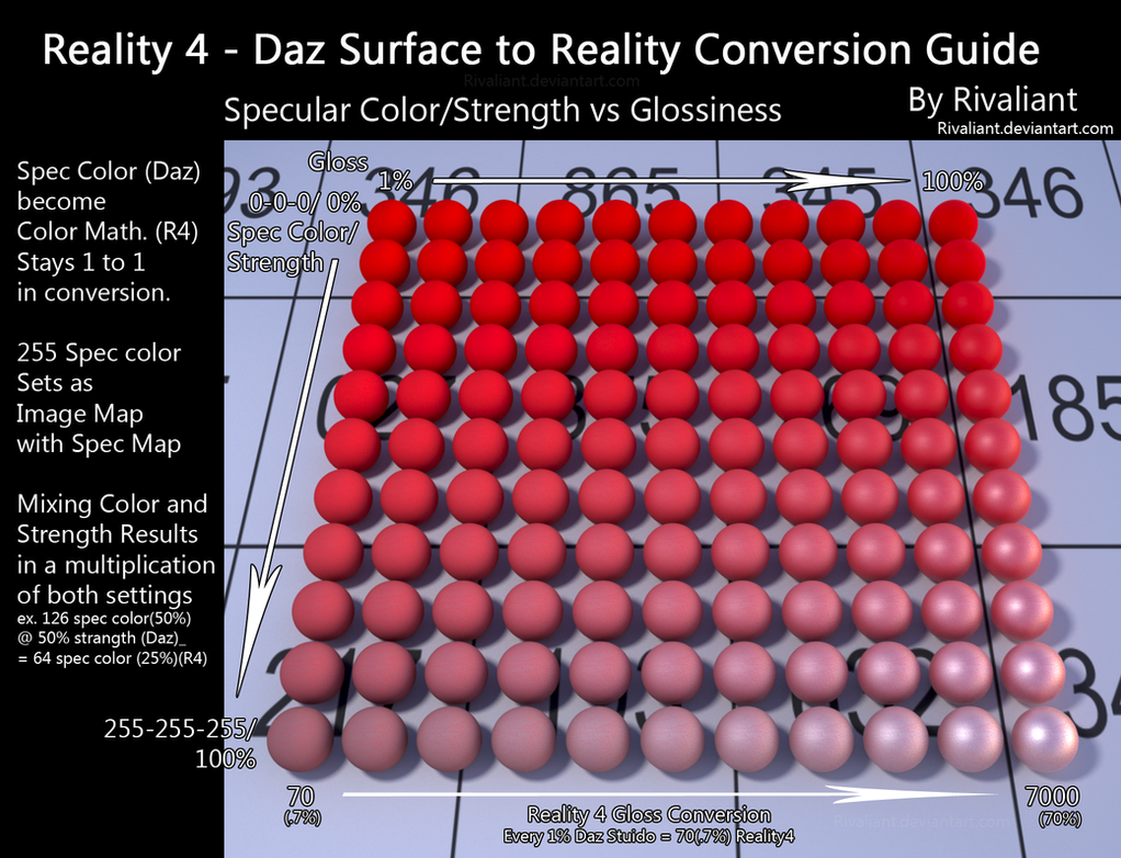 Reality 4 Conversion Guide (Spec and Gloss) by Rivaliant