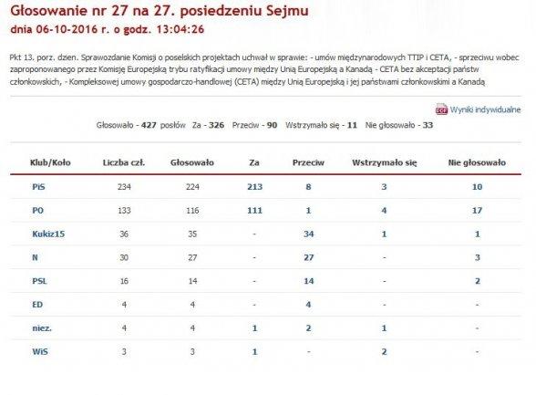 Głosowanie ws. CETA