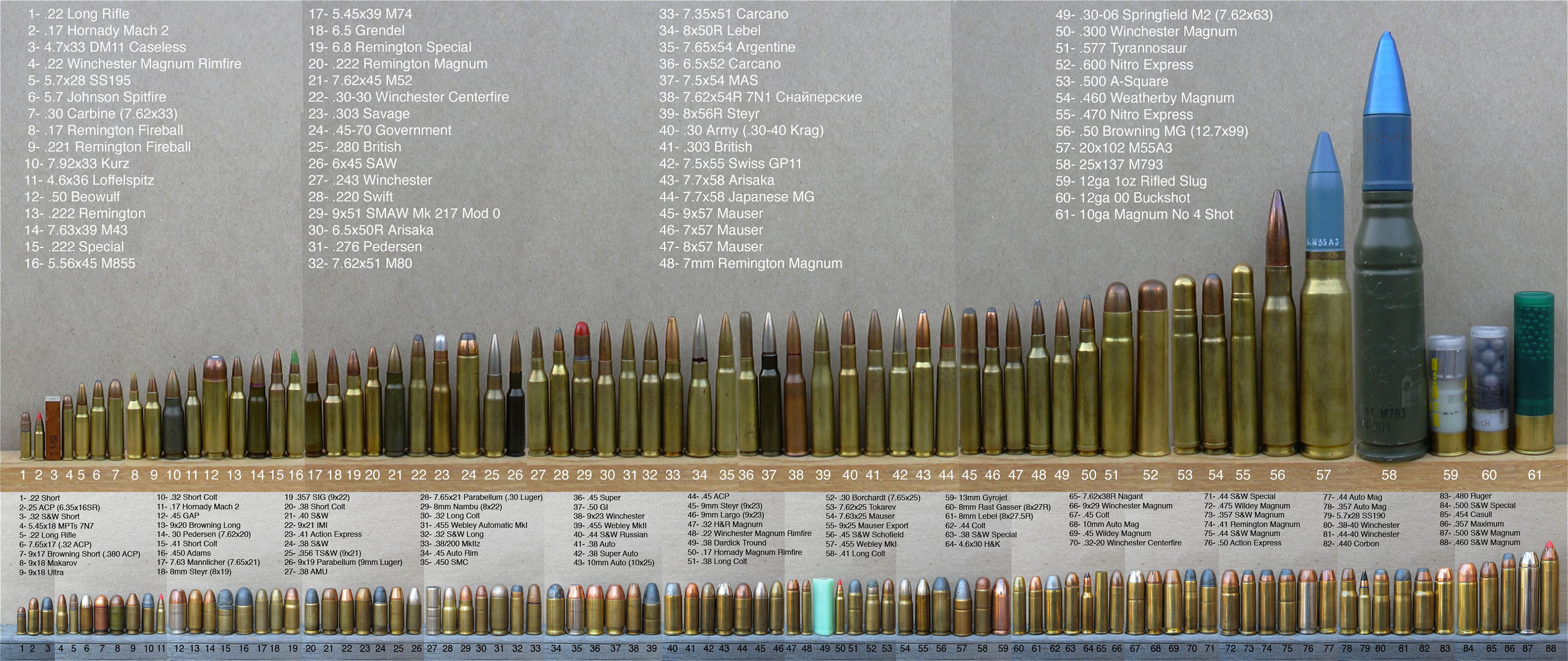 Huge Ammo Comparison Chart by Epicsunrise
