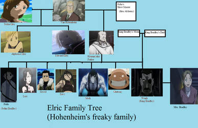 Elric + Homonculus family tree
