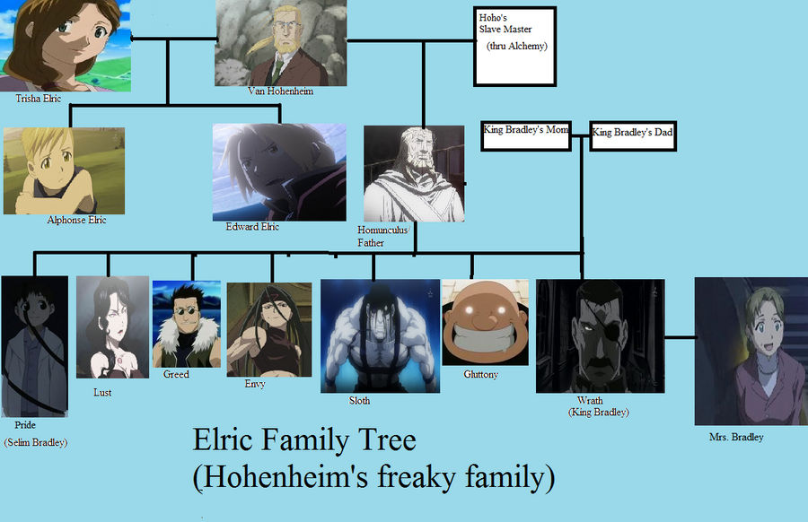 Elric + Homonculus family tree by metaXzero