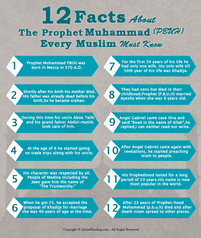 12 Facts About Prophet Muhammad(PBUH) by