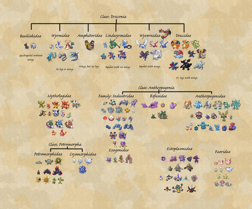 Imaginary Pokemon Phylogeny by KFblade