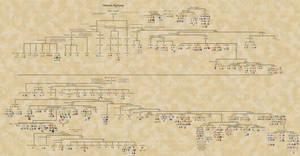 Pokemon Phylogeny v 6.1