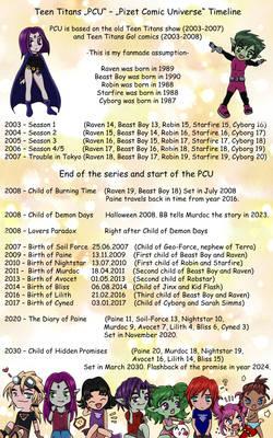 Pizet Comic Universe - PCU - Timeline