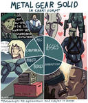 Metal Gear Solid In Chart Form