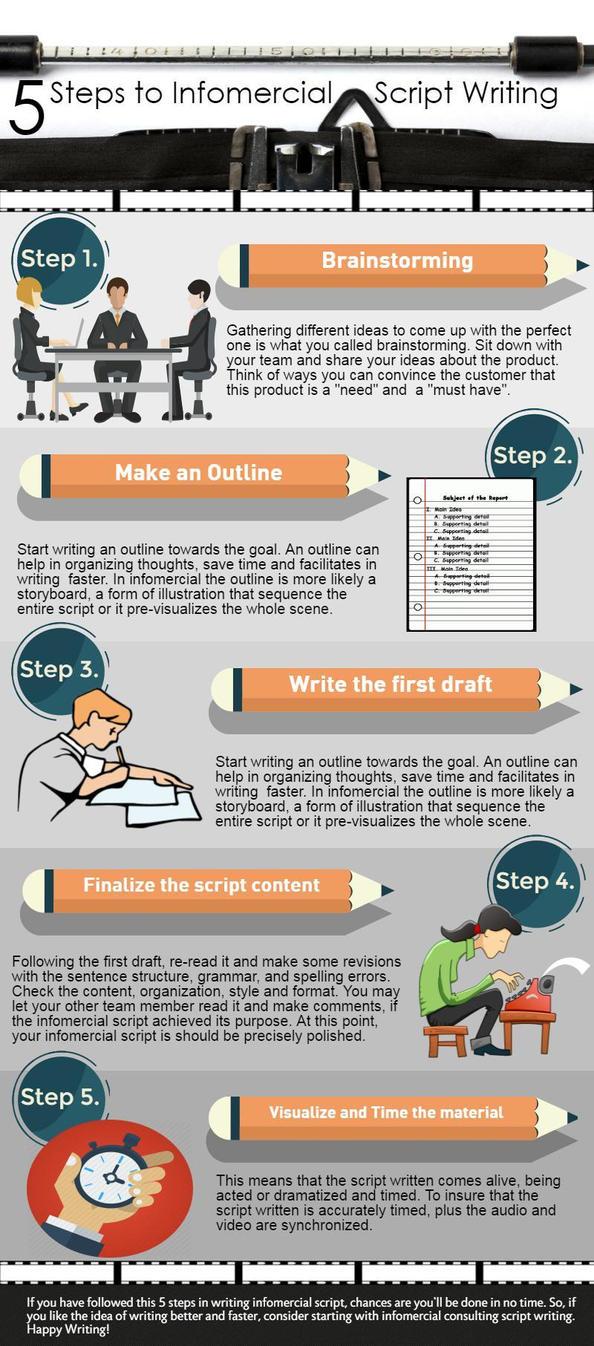 5 Steps to Infomercial Script Writing by infomercial2015 on DeviantArt