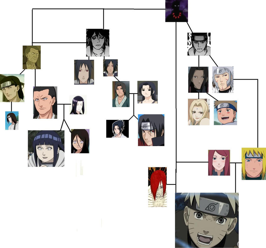 Sage of six paths family tree by Haseo55 on DeviantArt