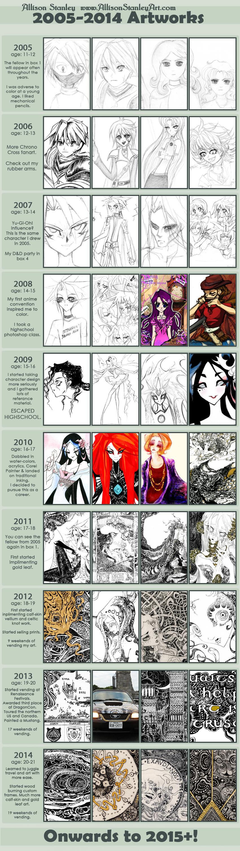 Improvement Meme 2005-2014 by AllisonStanley