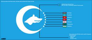 Explanation of Turkic Union