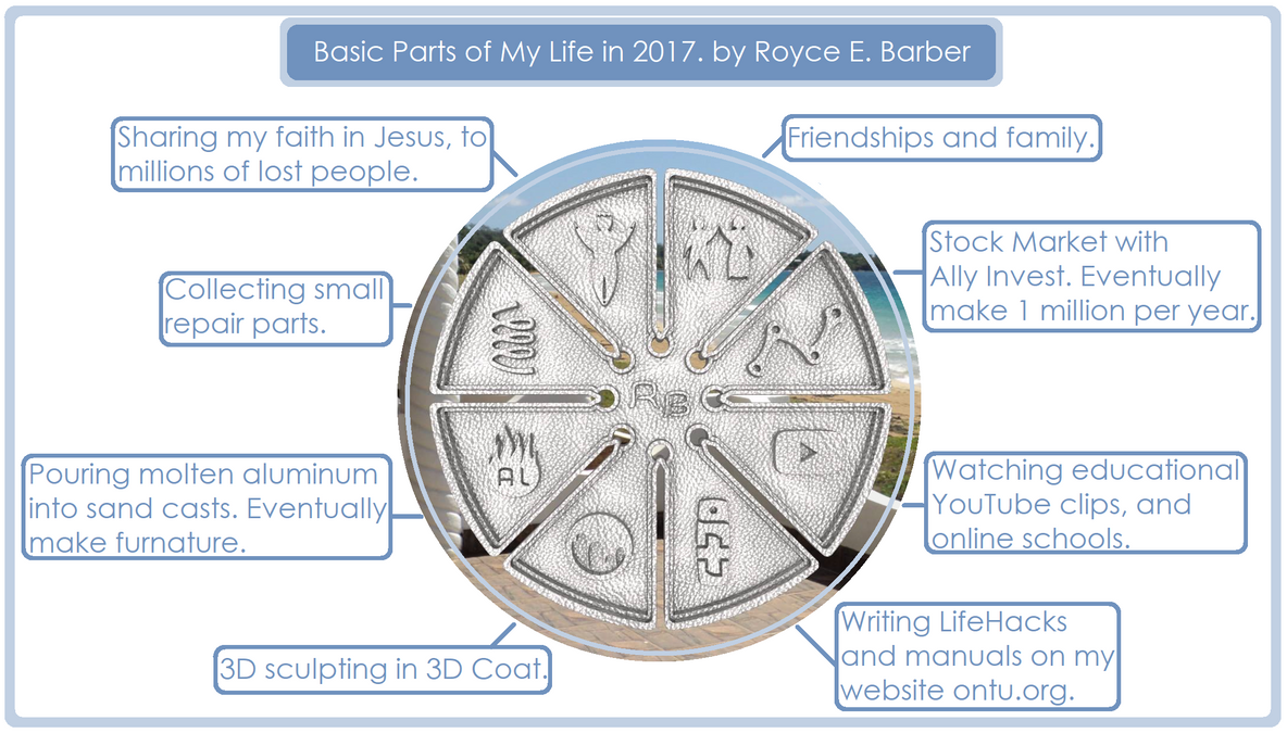 My Life Wheel 2017 by Royce-Barber