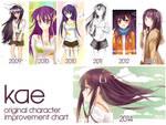 Improvement Chart (Kae)