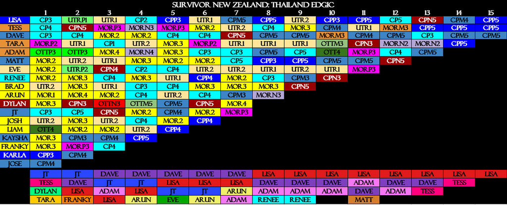 Survivor New Zealand Thailand Review Spoilers By Foreseer44 On Deviantart