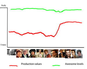 Doctor Who Chart