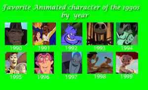 Favorite Animated Characters Of The 1990s By Year