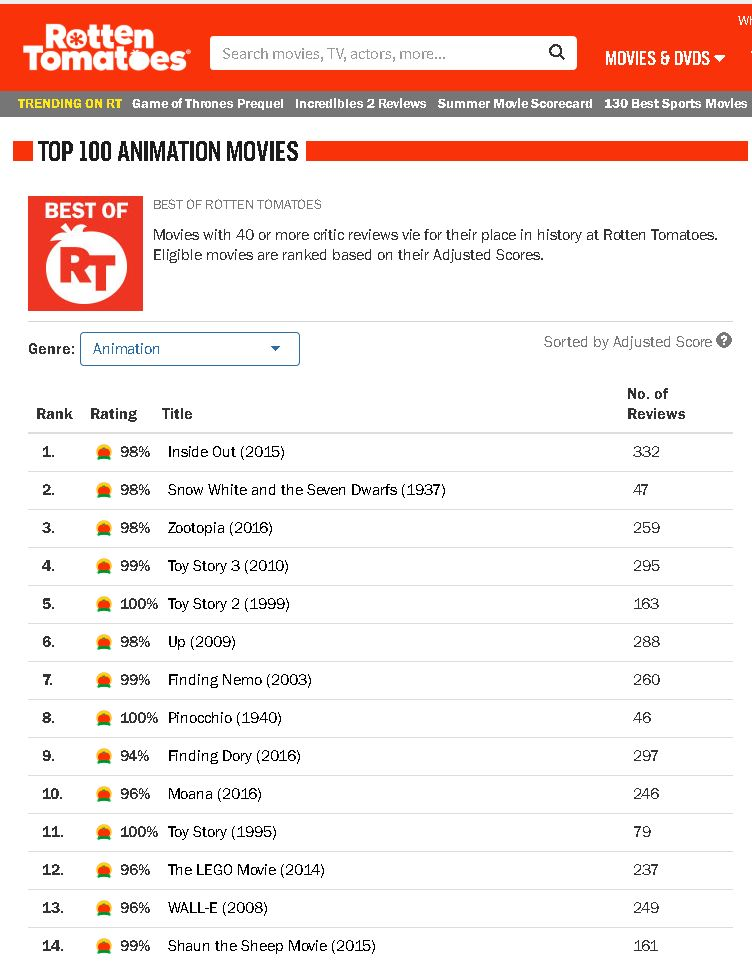 Rotten Tomatoes list by JackHammer86