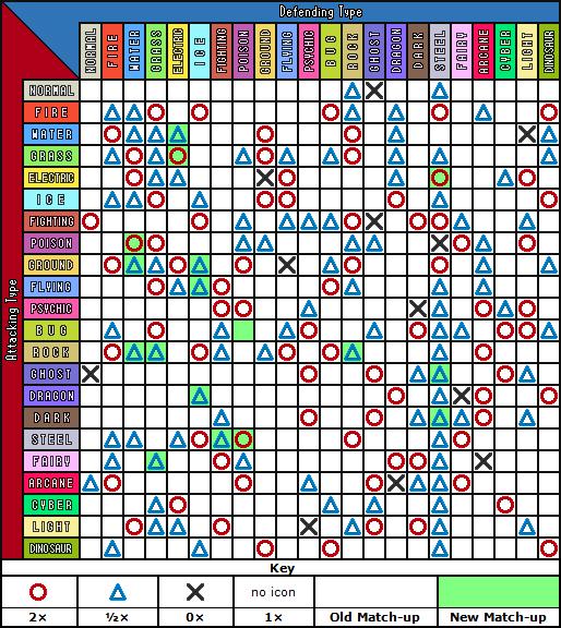 Type chart ver 2 1 by venofoot on deviantart for Table type pokemon
