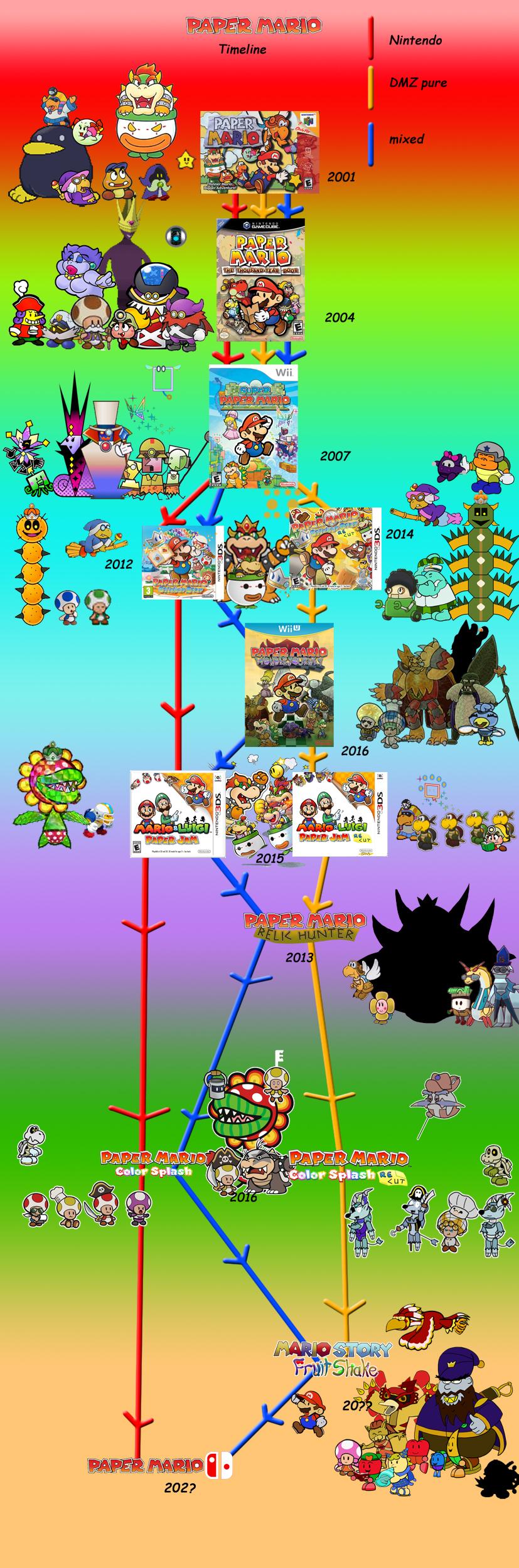 Nintendo and DMZ Paper Mario timeline PLUS TEASER  by DerekminyA