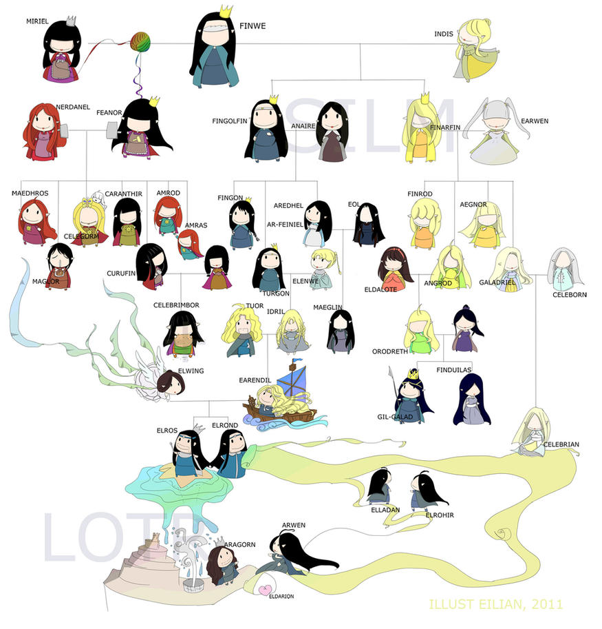 Simplified family tree, silm+ by eilian