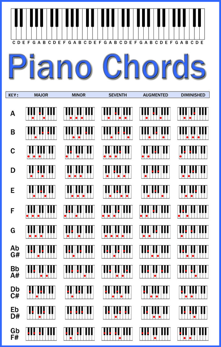 E Chord Piano Piano Chords Chart by ...