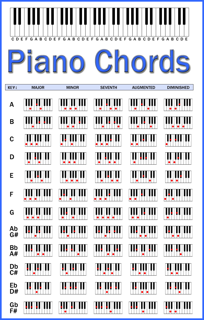 piano chords chart by skcin7 on deviantart