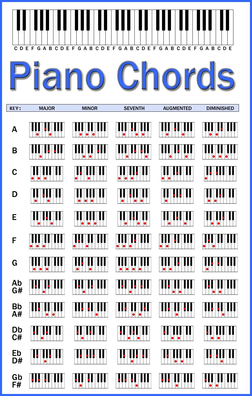 Piano Chords Chart by skcin7