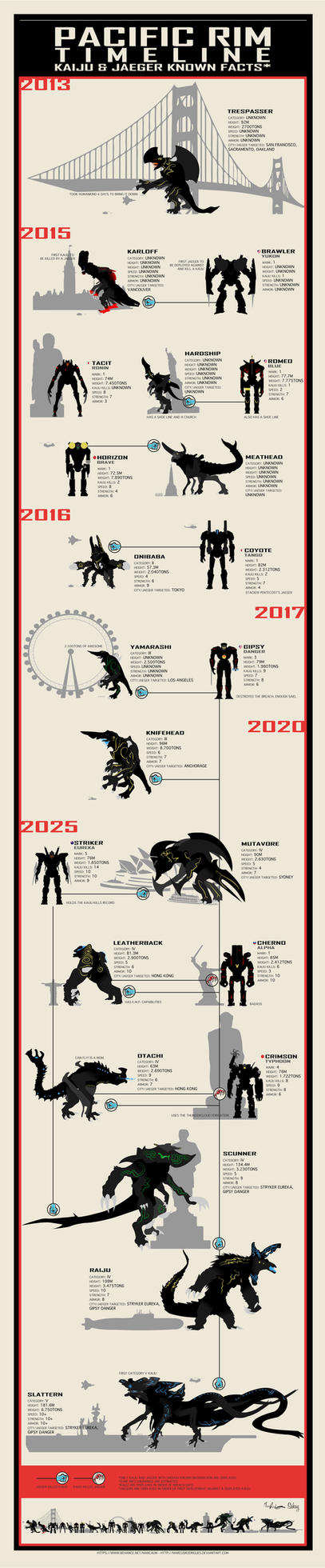 Pacific Rim Infographic by marcusrodrigues