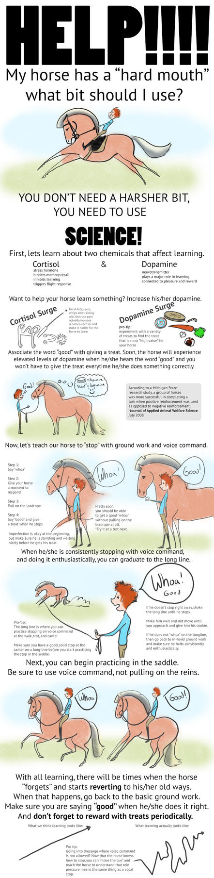 Help! My Horse is Too Strong (Horse Tutorial) by carlylyn