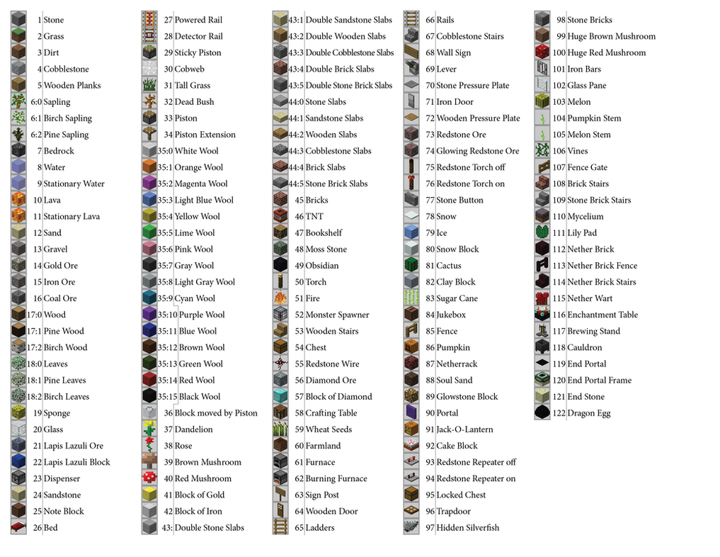 Minecraft Block Data Values by RavenMac on DeviantArt
