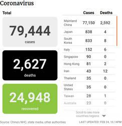 Corona Virus Death Rate