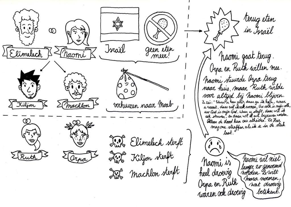 Ruth Chapter 1 worksheet by Nikolaj