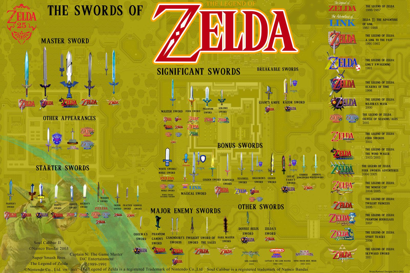 every sword in the zelda series
