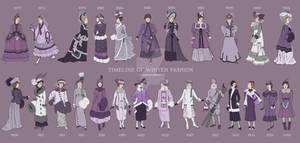 Winter Timeline of Fashion: 1870-1940