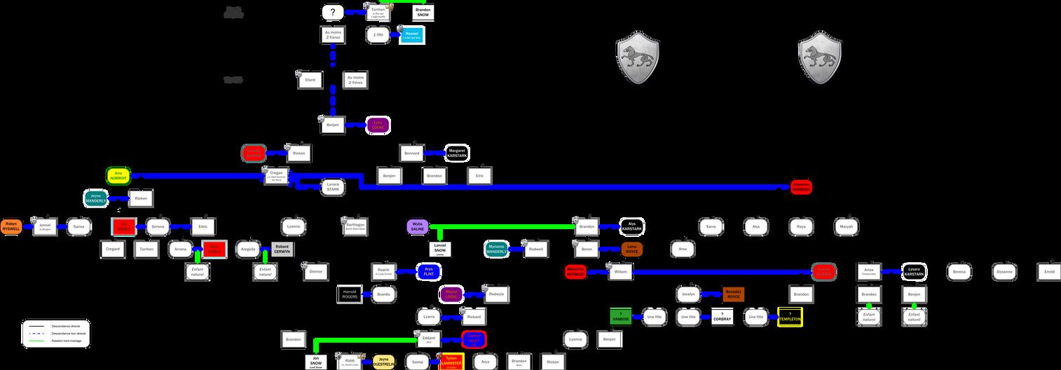 Genealogie de la maison stark by direwolftarg on deviantart for Arts de la maison