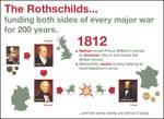 1812 Rothschild War by OrderOfTheNewWorld