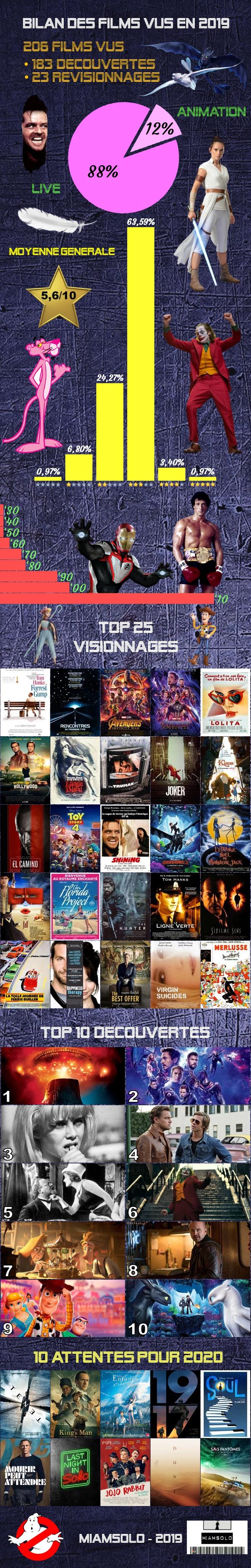 Bilan des films vus en 2019