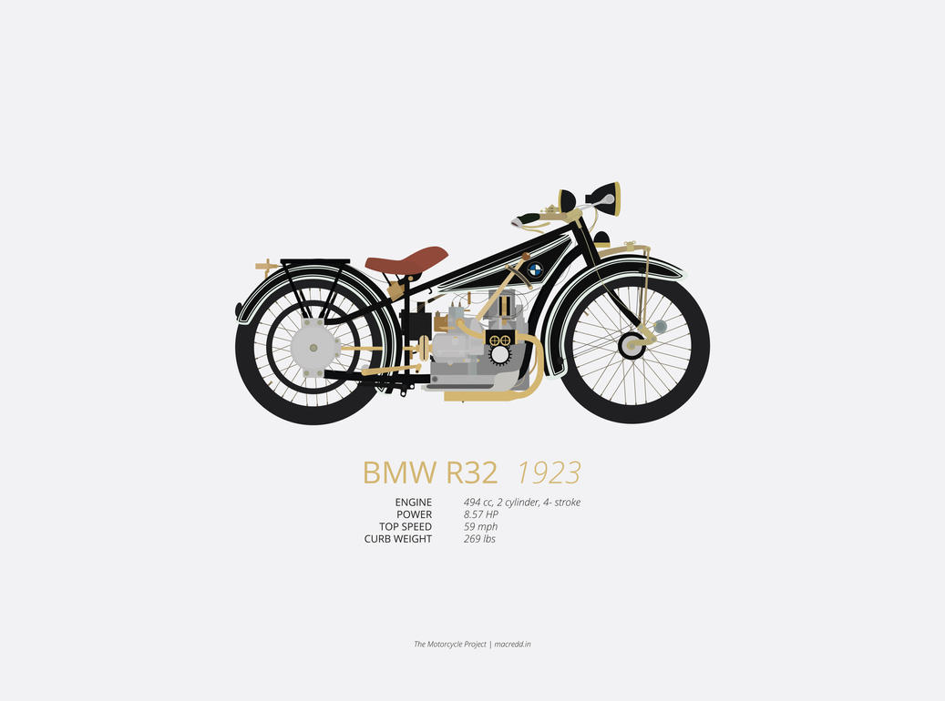The Motorcycle Project Bmw R32 By Thetophatbandit On