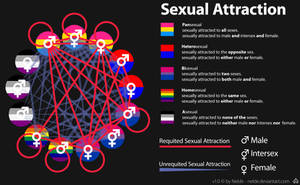Sexual Attraction by Nelde