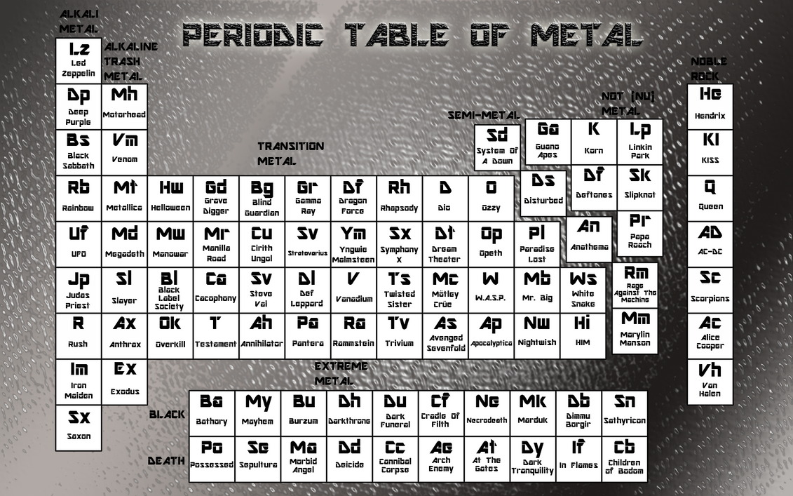 Periodic table of metal by jcpublishanddesign on deviantart periodic table of metal by jcpublishanddesign urtaz Image collections