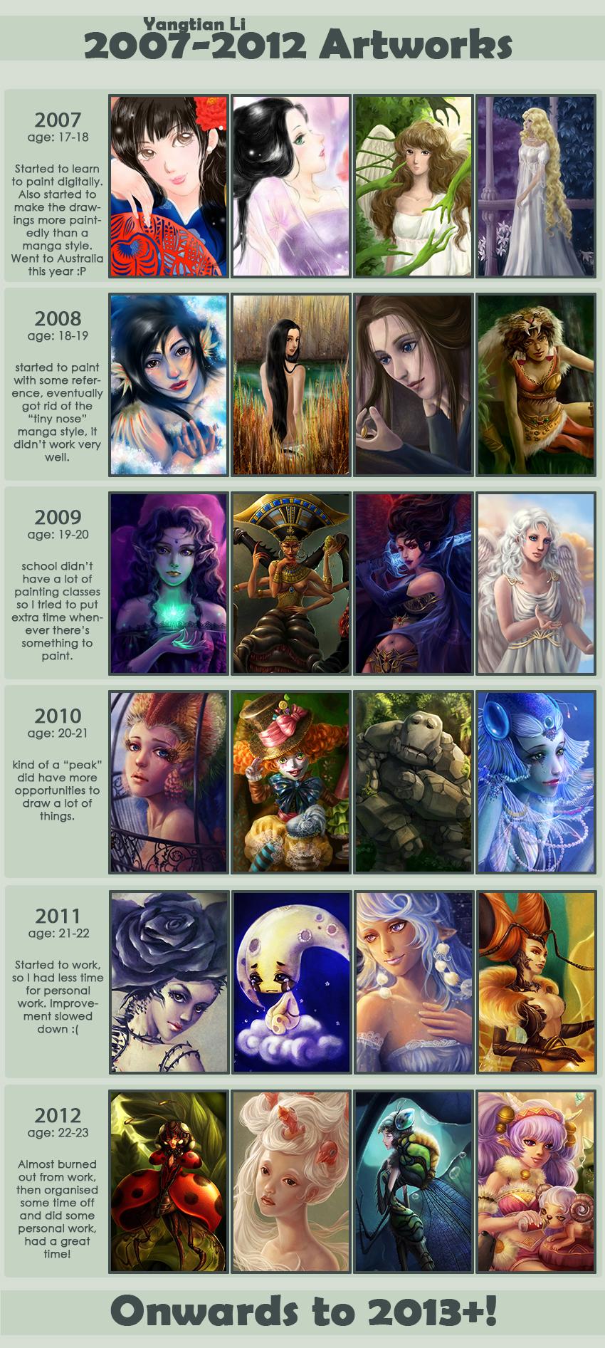 2007~2012 Improvement MEME Yangtian Li by yangtianli