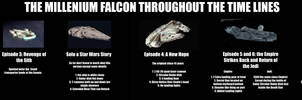 Millennium Falcon Evolution