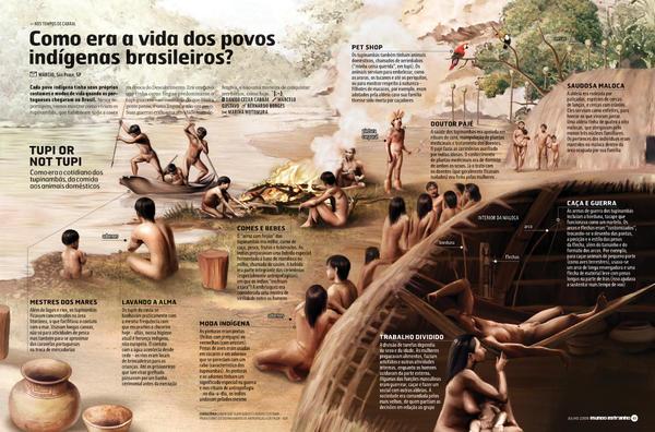 Como viviam os indios ? by mgstudiosp
