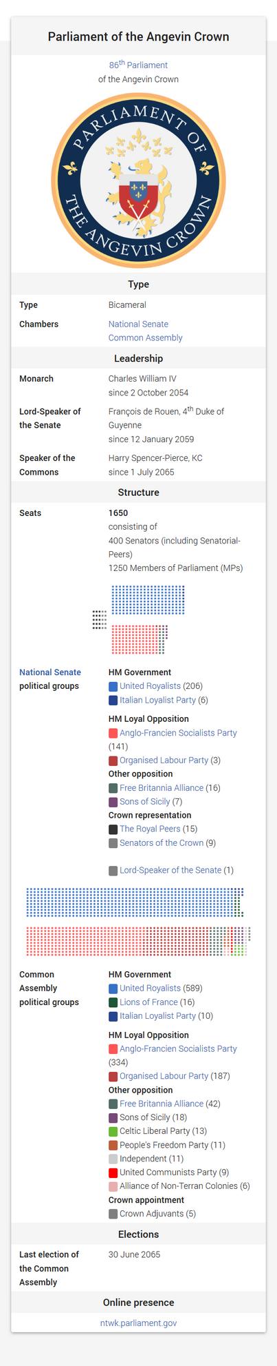 Angevin Parliament (AH Wikibox) by Maonsie